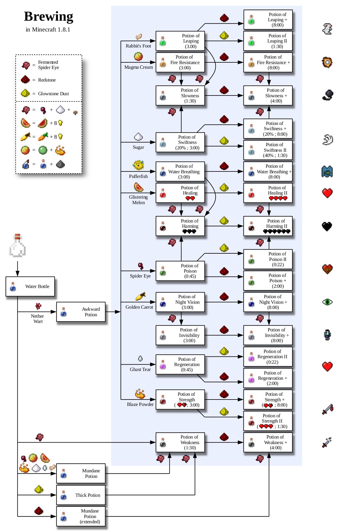 All 18 potion recipes web minecraft inspiration pinterest all 18 potion recipes web malvernweather Images