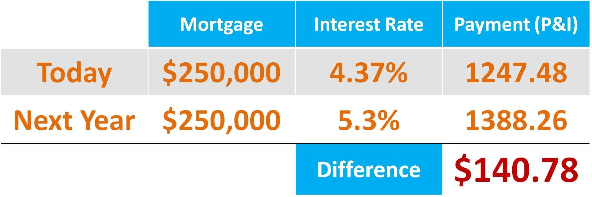 Real Estate with Keeping Current Matters Mortgage