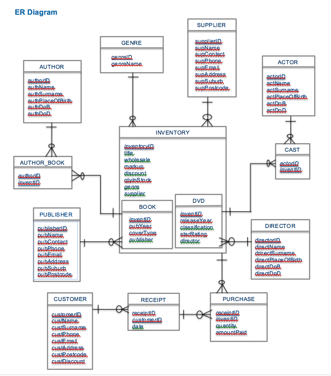 25 References Of Relational Database Schema Diagram Technique Http Bookingritzcarlton Info 25 Reference Relational Database Database Design Workflow Diagram