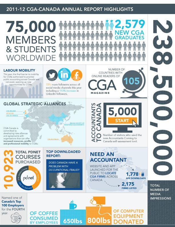 Annual Report Infographic | Annual report design