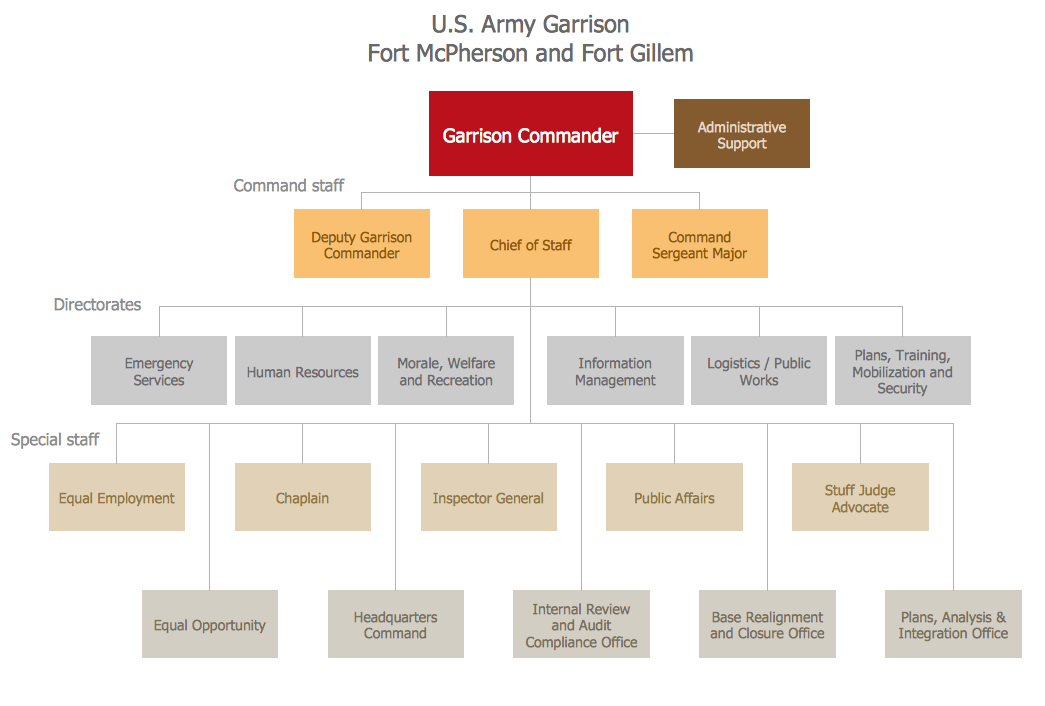 Example 6: Fort McPherson Org Chart  This diagram was created in ConceptDraw PRO using the Organizational Chart library from the 25 Typical Orgcharts solution. An experienced user spent 10 minutes creating this sample.