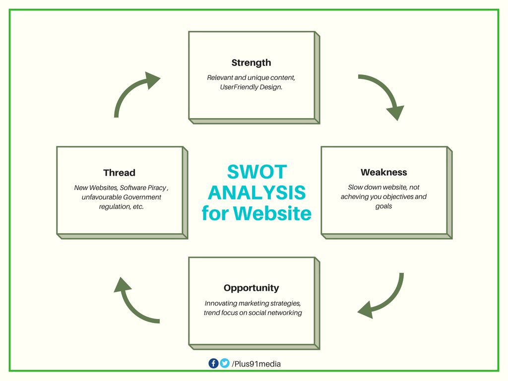 Swot Analysis For Website Swot Analysis Software Testing