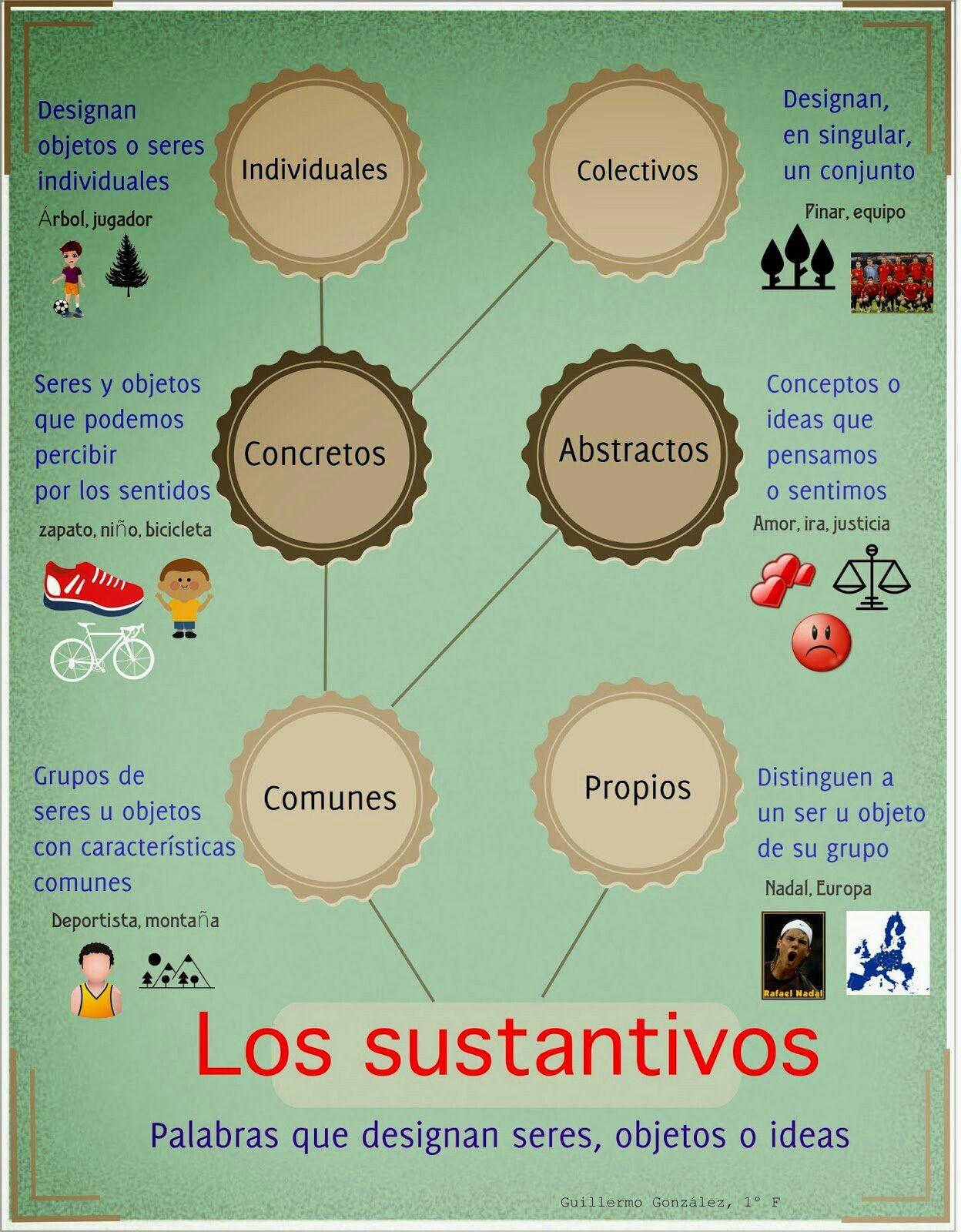 Infografía sobre el sustantivo | lenguaje | Sintaxis, Lenguaje y Lengua