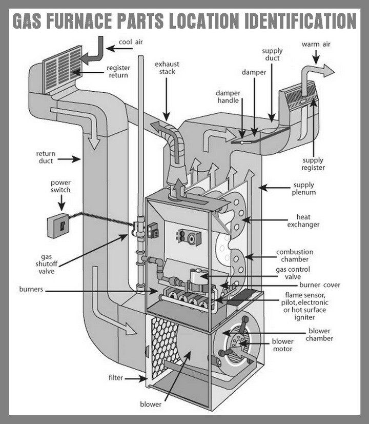 Gas furnace parts location and identification | Life tips | Furnace installation, Heating