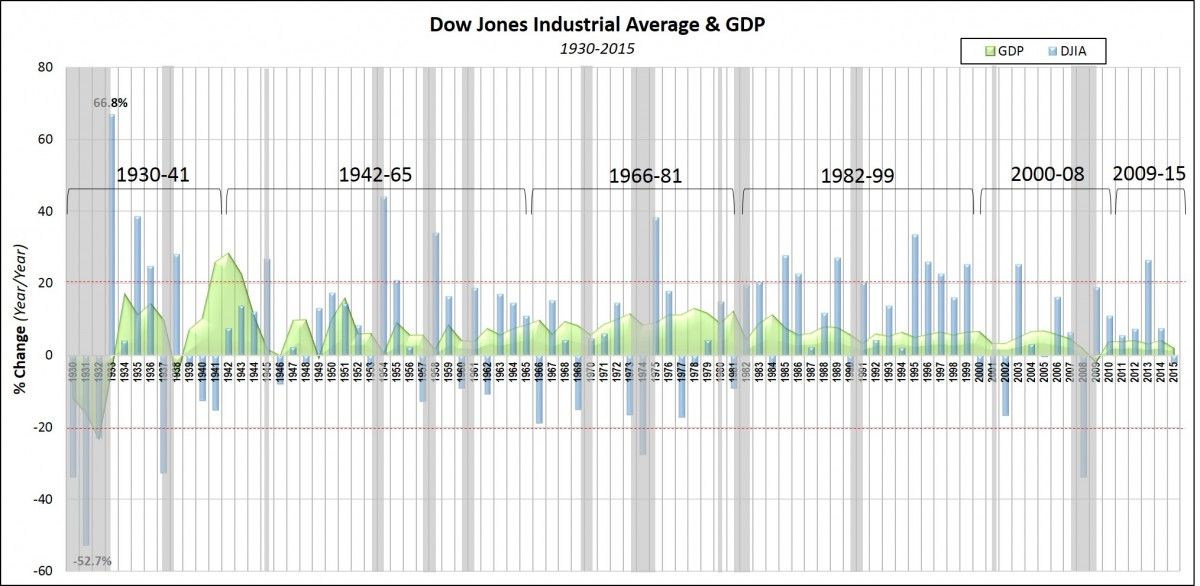Djia Quote The Dow Jones Industrial Average And Gdp From 1930 To 2015  Economics