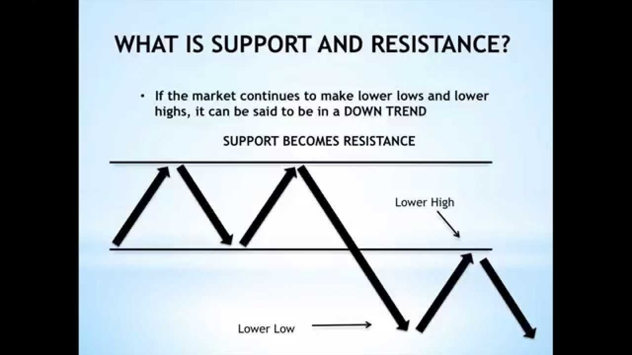 How To Draw Support And Resistance For Beginners Supportive