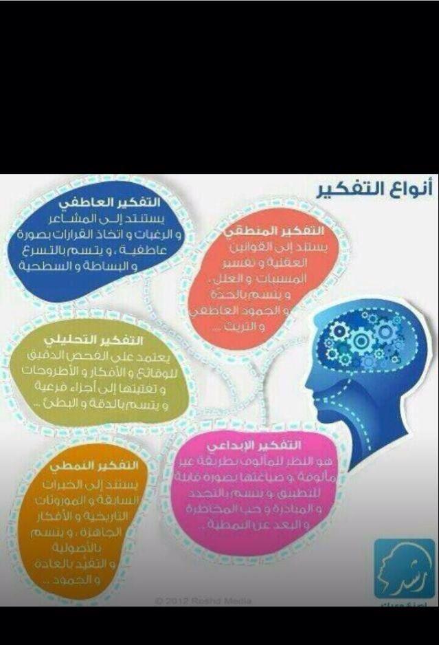 انواع التفكير Thinking Skills Critical Thinking Words