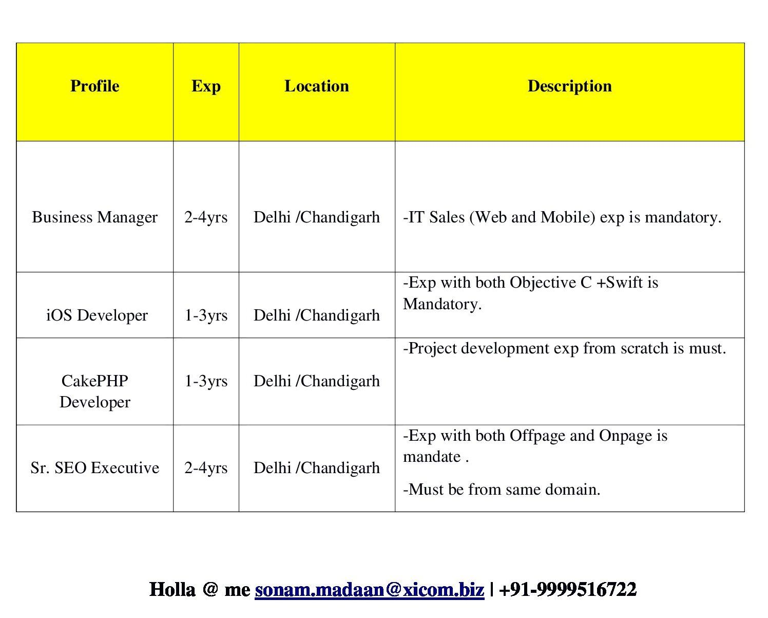 Open Positions as on 8th Feb 2018 Job opening, Business