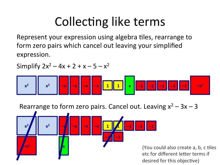 Algebra Tiles- from counting to completing the square | math ...