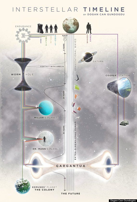 This Chart Will Help You Understand Interstellar Better Interstellar Movie Interstellar Movie Infographic