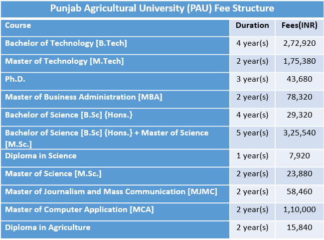 Pin By Anusha Cbse On Universities Fee Structure Bachelor