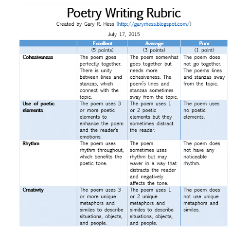A Poetry Writing Rubric For Middle School High College And Esl Teacher Student Rubrics Bright Star Poem Paraphrase
