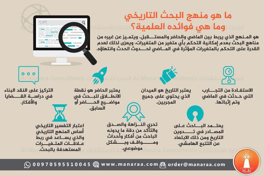 منهج البحث التاريخي هو المنهج الذي يربط بين الماضي والحاضر والمستقبل Infographic Design Infographic Airline