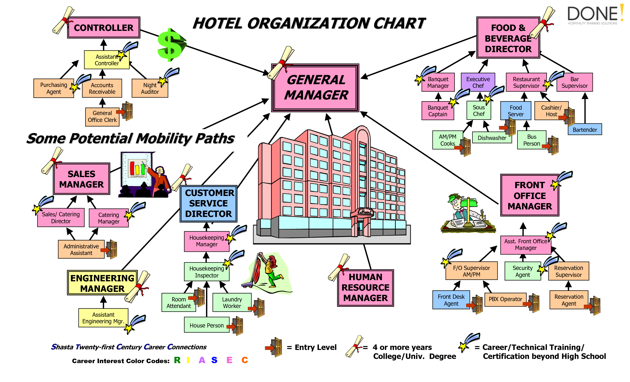 An Organization Requires A Formal Structure To Carry Out Its Mission And Goals An Easy Way To Re Organizational Chart Organization Chart Restaurant Management