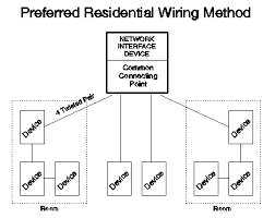 residential telecommunications wiring primer gohts wiki