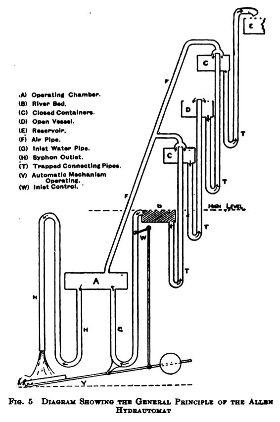 Hydrautomat - itsestään toimiva vesipumppu