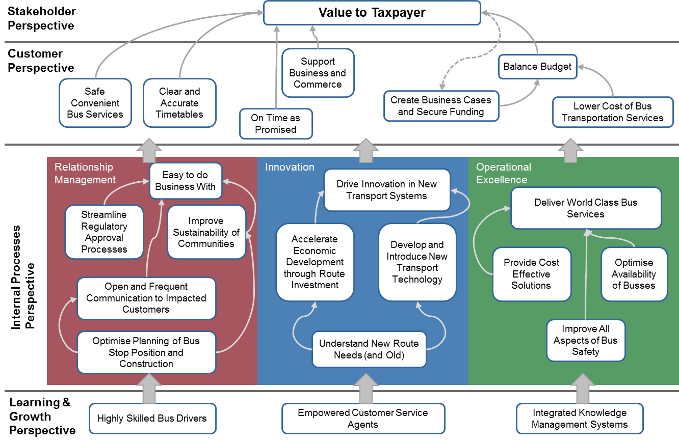 Strategy Map Public Sector Example For more on