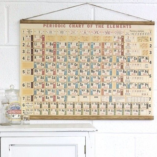 Walter white chemistry class fans will love this vintage look - copy periodic table c