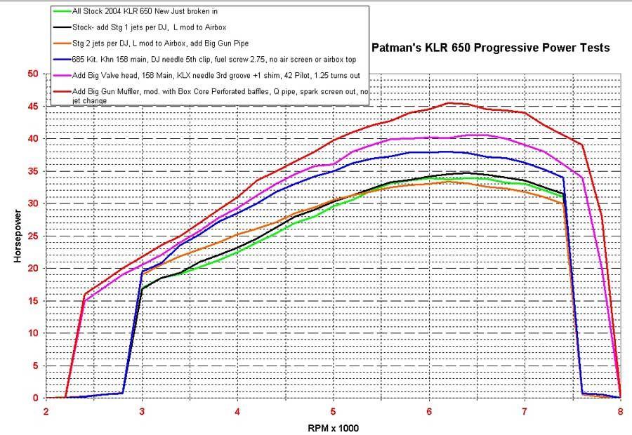 Patman's Kawasaki KLR650 KLR 650 Dyno Results   KLRetc ... on