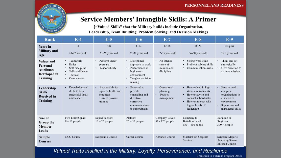 Transiting ? Check out the Military Fields & Civilian