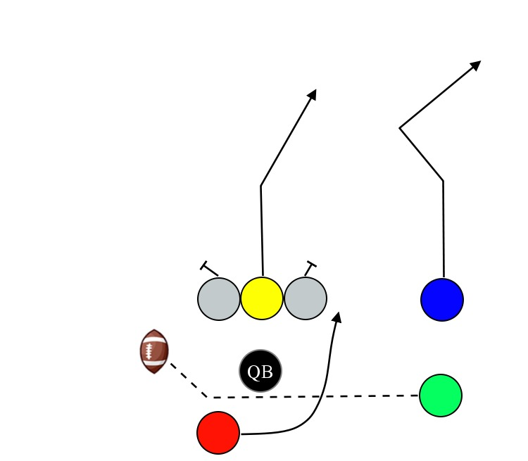Pin On Football Plays Run