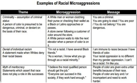 2 Of 3 Examples Of Racial Microaggressions Race Ethnicity