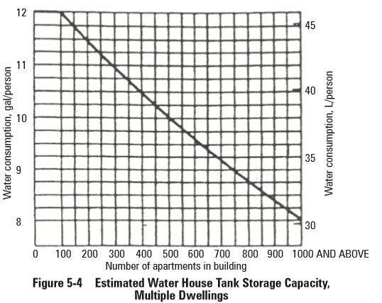 Plumbing 14 تحديد مقاس خزان مياه التغذية Plumbing 14 تحديد مقاس خزان مياه التغذية أختلفت الاكواد اختلافا كبيرا في الموضوع فبعضها تكلم عن الموضوع Water House