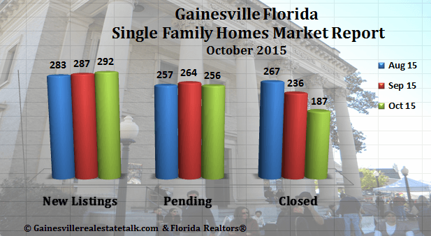 Gainesville Fl Homes Sold Report For October 2015 With Images