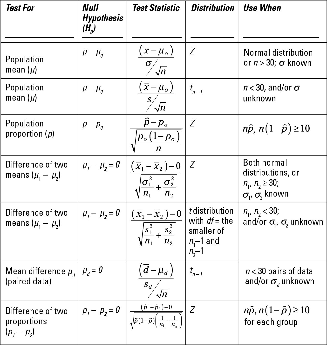 Statistics For Dummies Cheat Sheet For Dummies Statistics Math