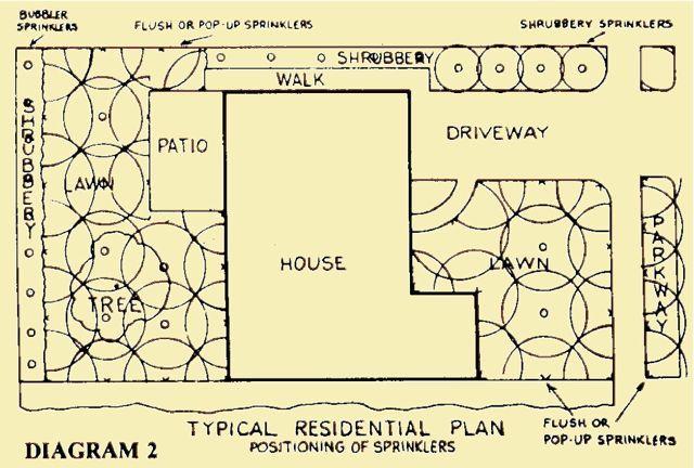 typical-residential-sprinkler -plan-diagram   Ink ... on