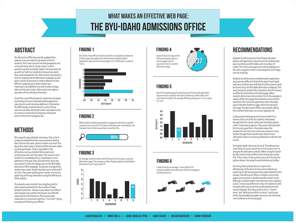 Superior Creative Research Poster   Google Search