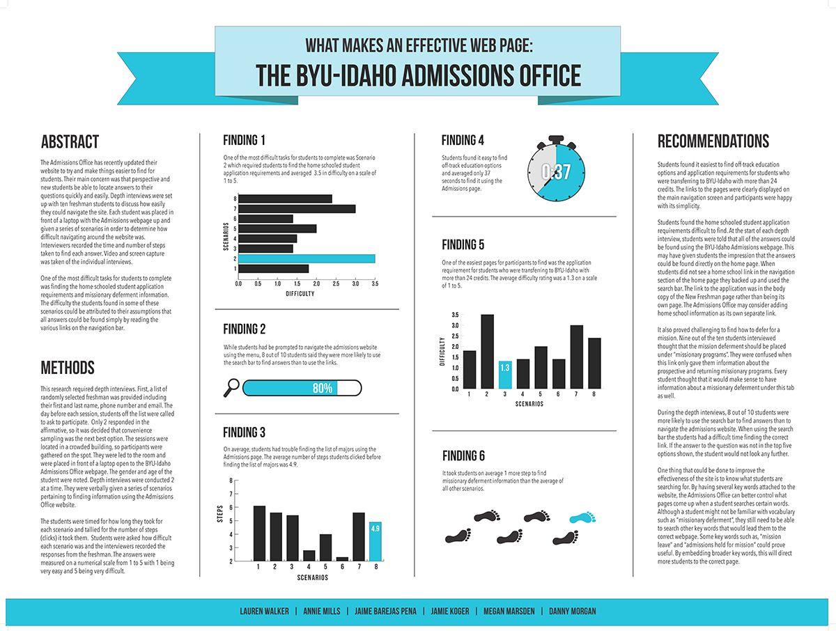 Superior Creative Research Poster   Google Search