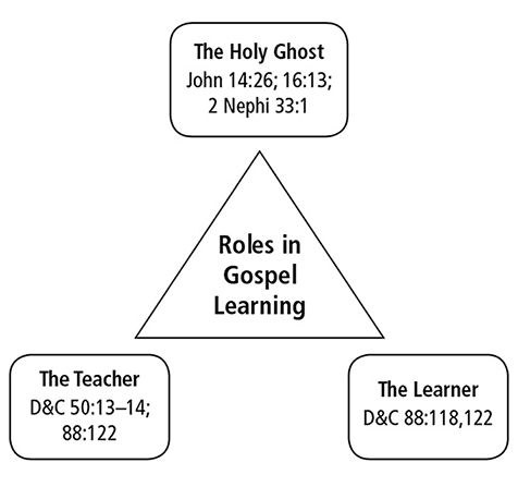 A diagram outlining the roles of the Holy Ghost, the