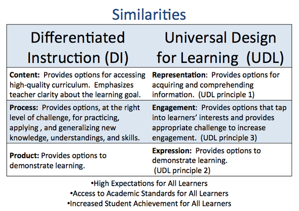Differentiated Instruction Examples And To Learning For All