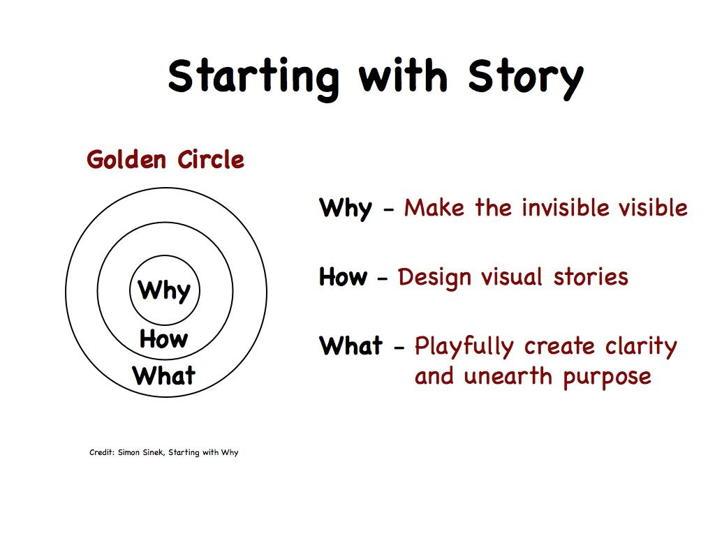 Start With Why By Simon Sinek Changes The Way We Do