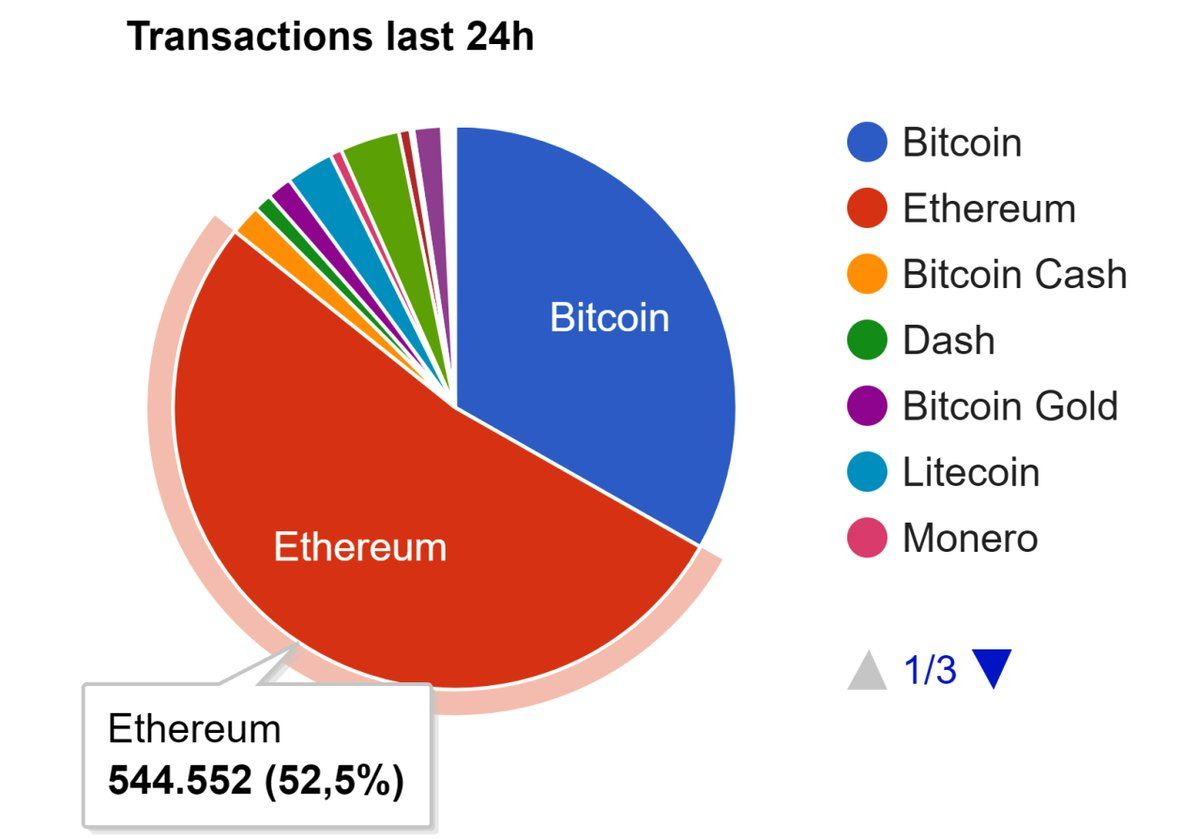 Bitcoin Cash 8mb Block Size Hard To Hash How To Use Ethereum