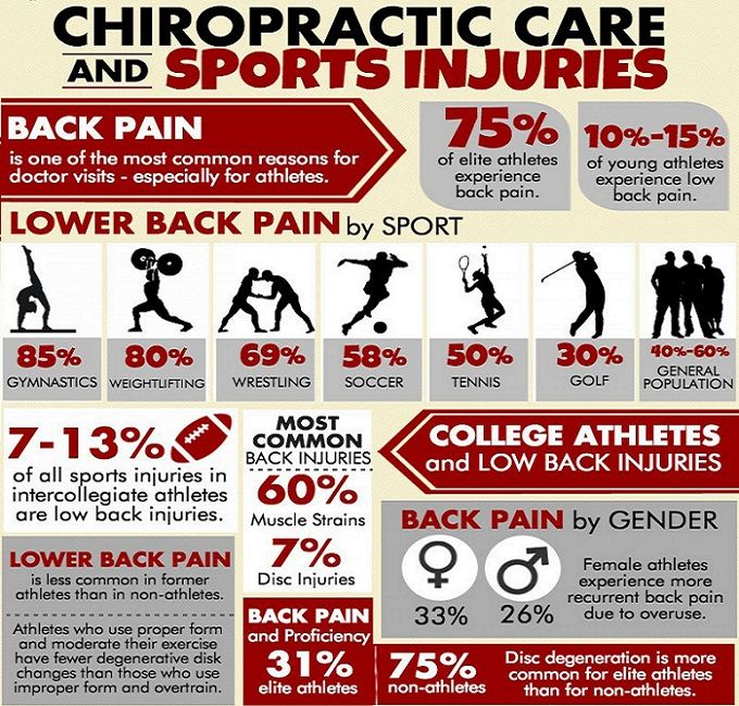 SportsInjuries and Chiropractic Chiropractic is an