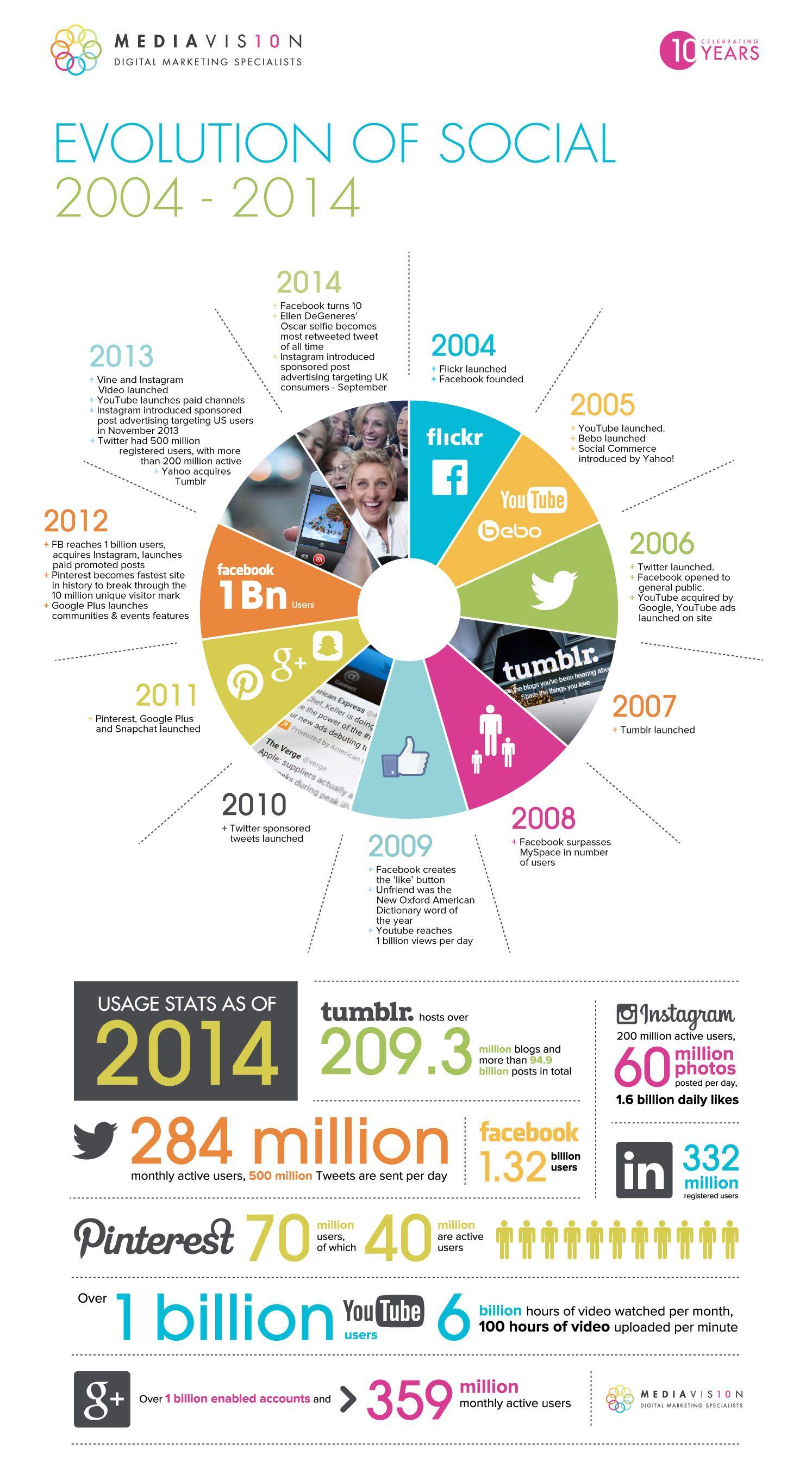 Infografik: Social Media Entwicklung 2004 bis 2014 » Legt man den Start von Facebook zugrunde, bestehen Social Media nu ...