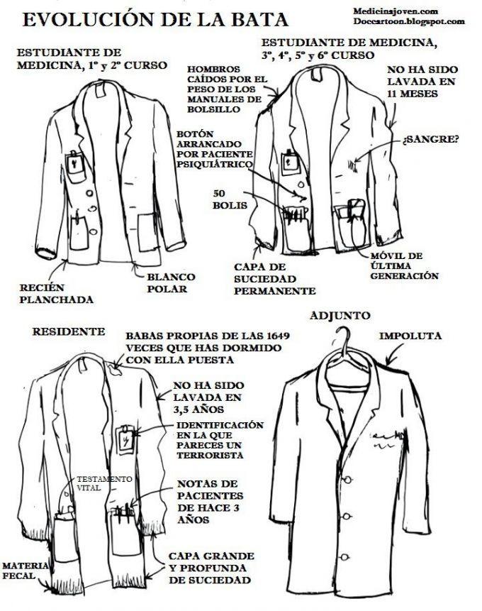 Evolución de la bata de un médico. Más en http://www ...