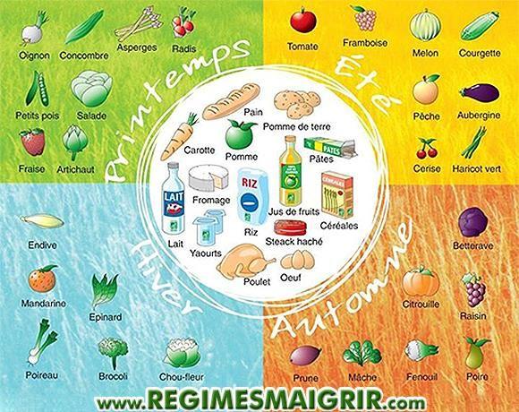 Quelques fruits et l gumes conseill s pour les 4 saisons de l 39 ann e beautee santee - Fruit et legume de saison ...