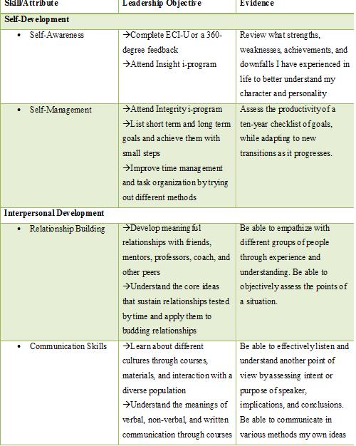 personal development plan WORKBOOKS - Google Search | career ...