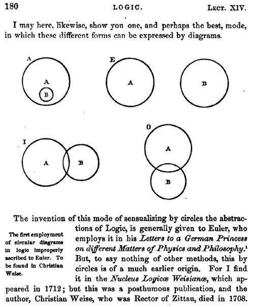 A Note On Venn And His Diagrams Schooling The Children Math