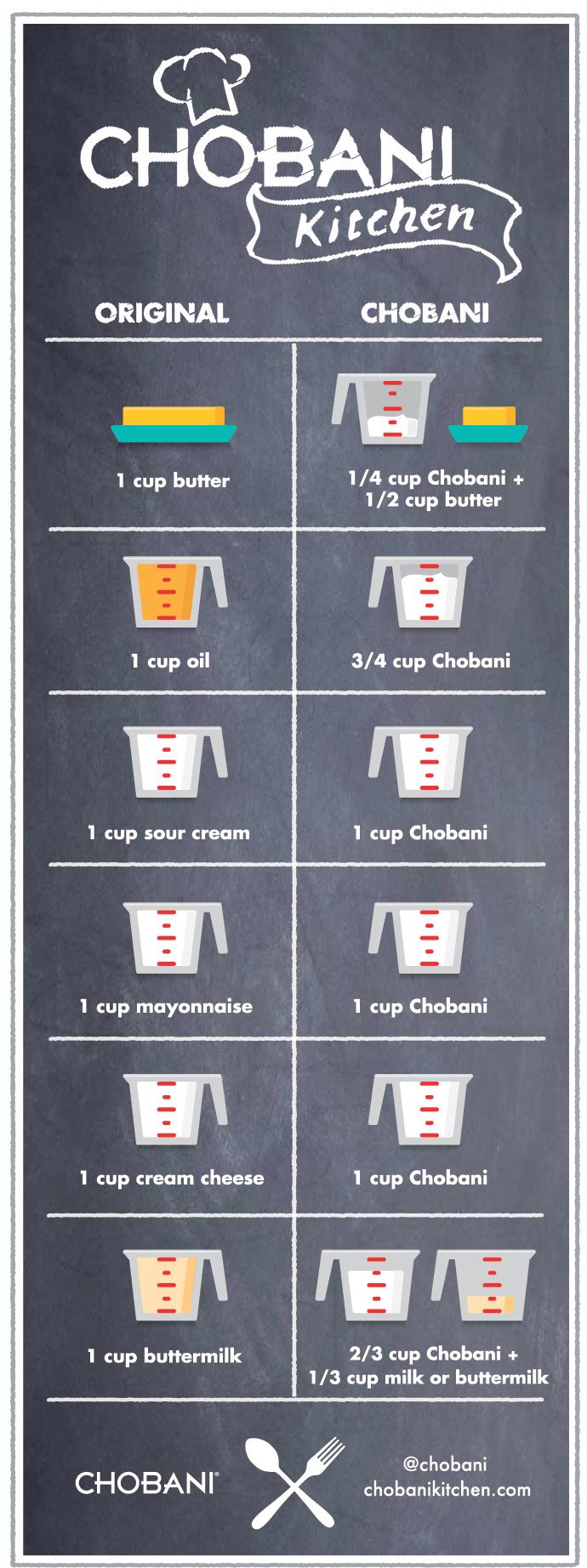 Chobani Kitchen: Conversion Chart