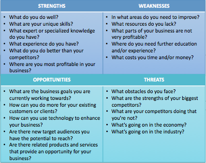 Swot analysis in a business plan