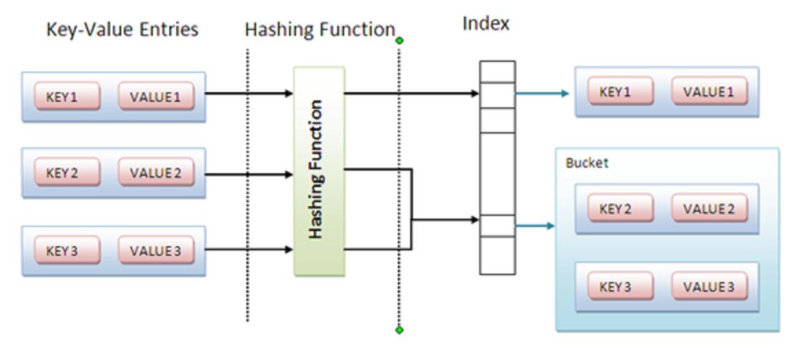 Sorting linked list using Quicksort or insertion sort in Java   Java ...