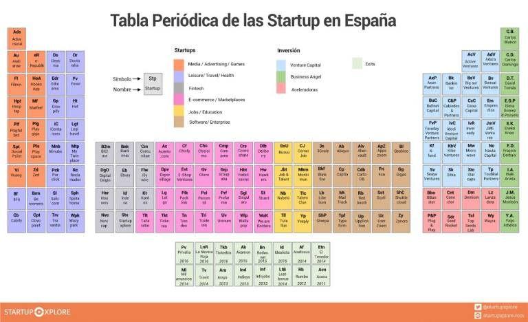 As son las seis startups valencianas candidatas a conquistar el tabla peridica start ups esp as son las seis startups valencianas candidatas a conquistar el south summit 2016 valencia plaza urtaz Images