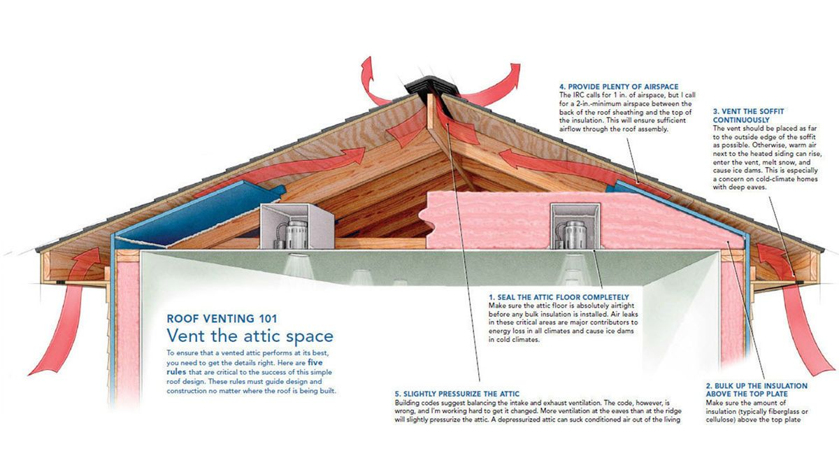 A Crash Course In Roof Venting With Images Building A House