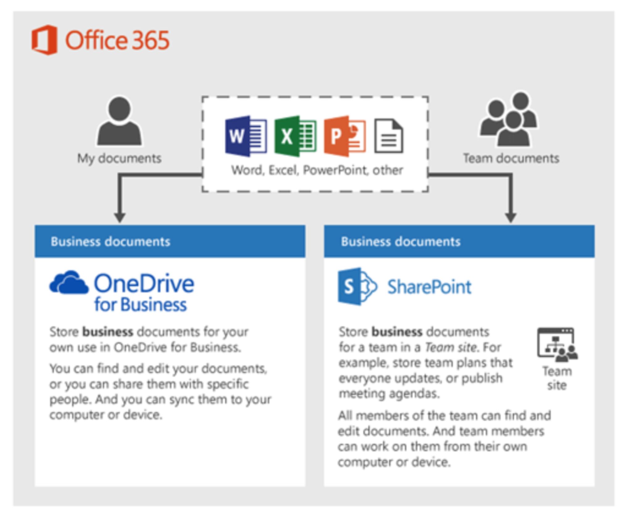 Understanding Office 365 Sharepoint Cloudhq Support