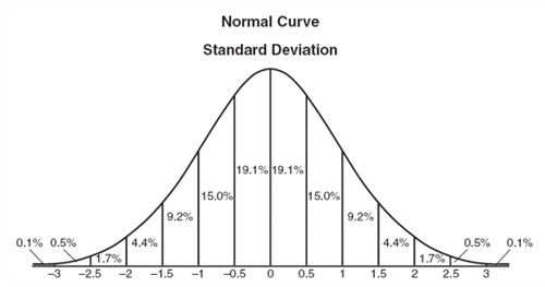 Normal curve with standard deviation marked by halves