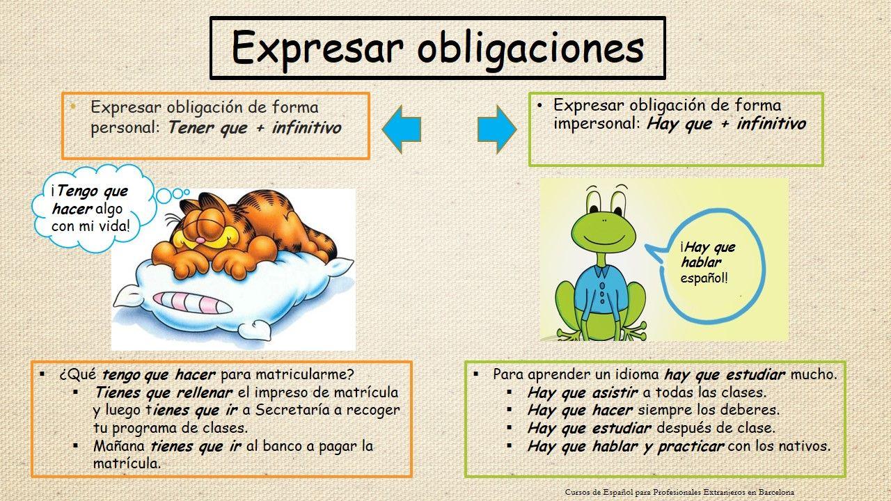 Obligacion Espagnol Cours Espagnol Carte Mentale